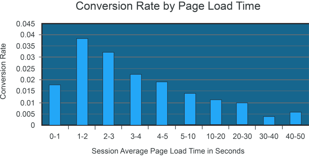 Site Speed Conversions